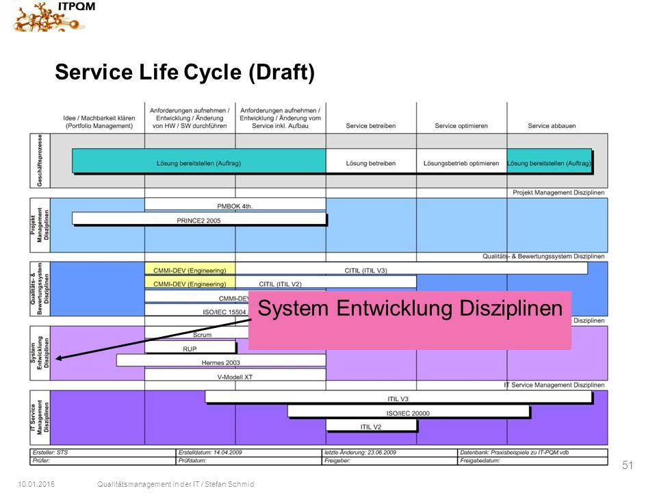 10.01.2015Qualitätsmanagement in der IT / Stefan Schmid 51 Service Life Cycle (Draft) System Entwicklung Disziplinen