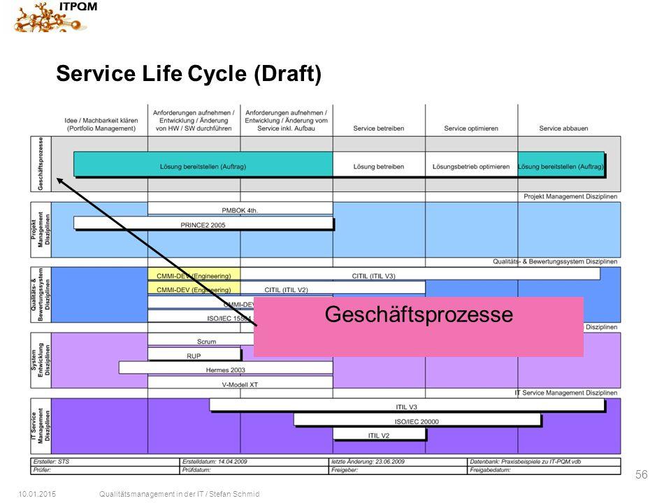 10.01.2015Qualitätsmanagement in der IT / Stefan Schmid 56 Service Life Cycle (Draft) Geschäftsprozesse