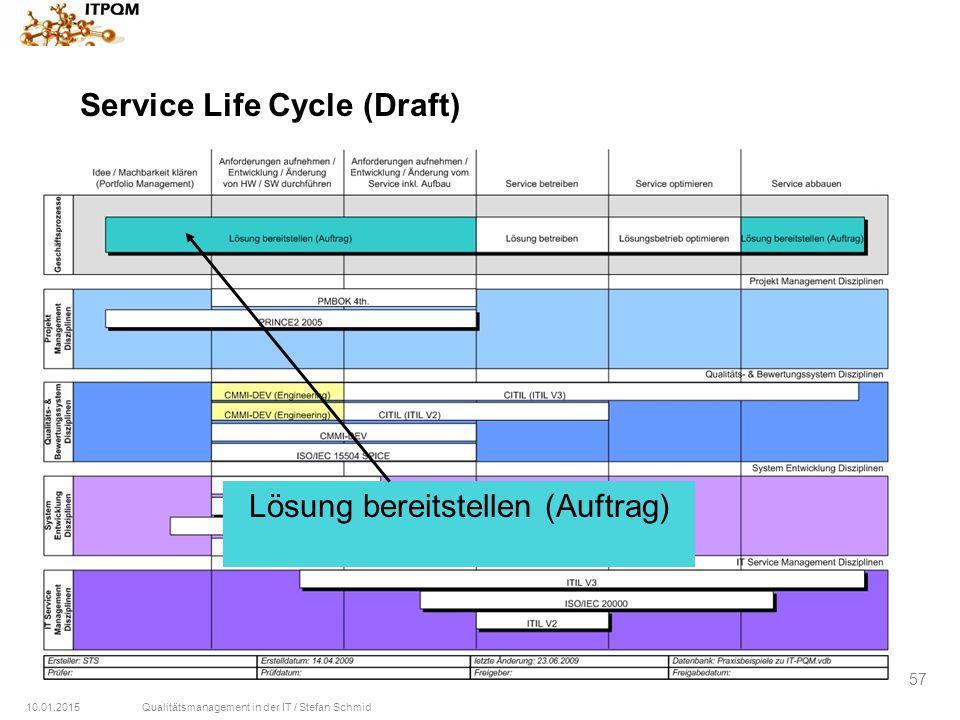 10.01.2015Qualitätsmanagement in der IT / Stefan Schmid 57 Service Life Cycle (Draft) Lösung bereitstellen (Auftrag)
