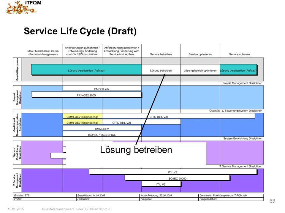 10.01.2015Qualitätsmanagement in der IT / Stefan Schmid 58 Service Life Cycle (Draft) Lösung betreiben