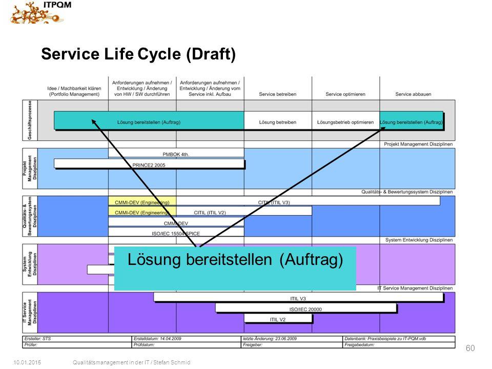 10.01.2015Qualitätsmanagement in der IT / Stefan Schmid 60 Service Life Cycle (Draft) Lösung bereitstellen (Auftrag)