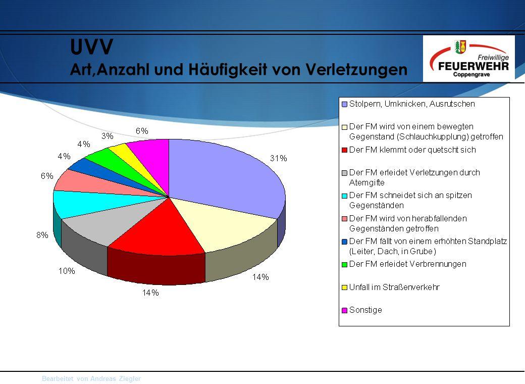 Bearbeitet von Andreas Ziegler UVV Art,Anzahl und Häufigkeit von Verletzungen