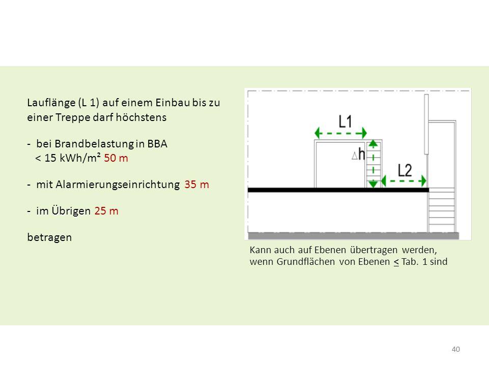 40 Lauflänge (L 1) auf einem Einbau bis zu einer Treppe darf höchstens - bei Brandbelastung in BBA < 15 kWh/m² 50 m - mit Alarmierungseinrichtung 35 m