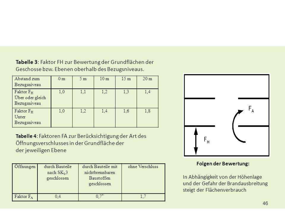 Tabelle 3: Faktor FH zur Bewertung der Grundflächen der Geschosse bzw. Ebenen oberhalb des Bezugsniveaus. Tabelle 4: Faktoren FA zur Berücksichtigung