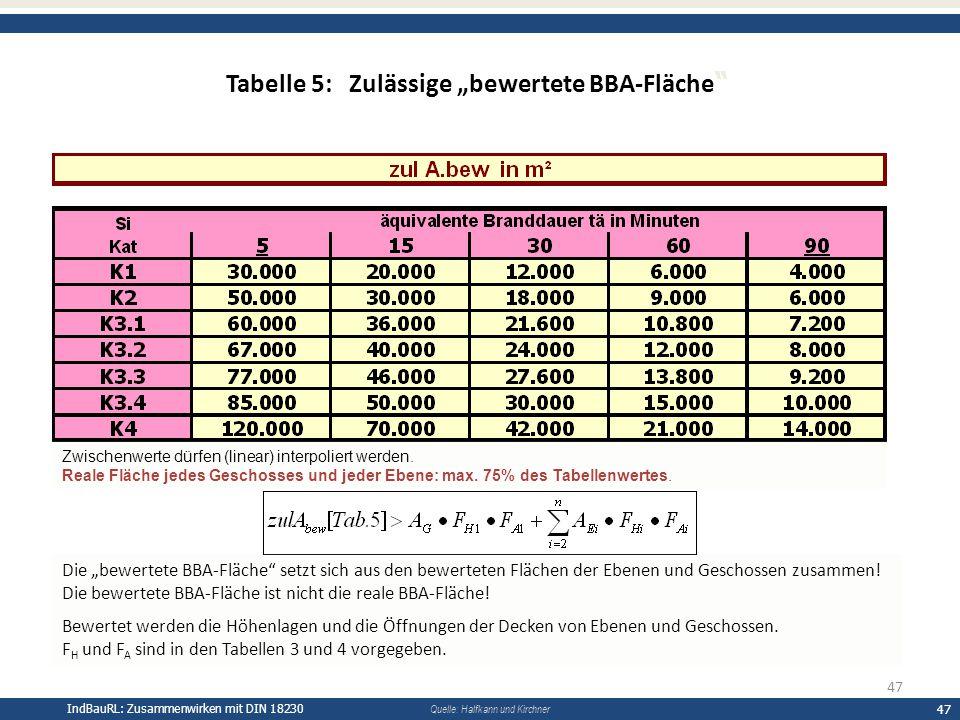 """IndBauRL: Zusammenwirken mit DIN 18230 47 Quelle: Halfkann und Kirchner Tabelle 5: Zulässige """"bewertete BBA-Fläche Die """"bewertete BBA-Fläche setzt sich aus den bewerteten Flächen der Ebenen und Geschossen zusammen."""