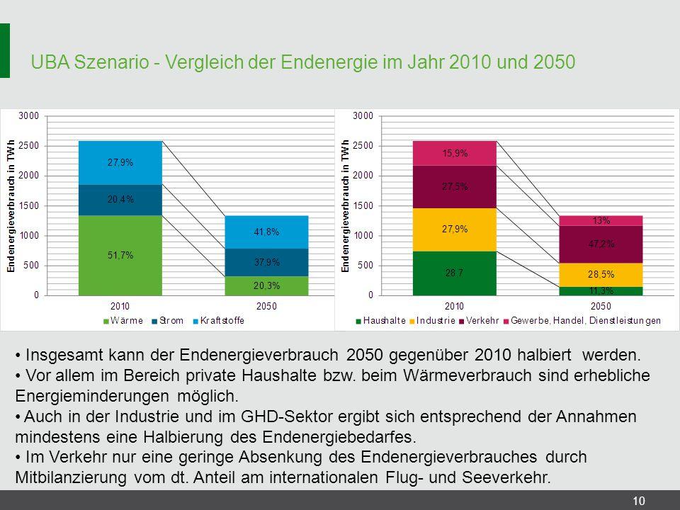 UBA Szenario - Vergleich der Endenergie im Jahr 2010 und 2050 10 Insgesamt kann der Endenergieverbrauch 2050 gegenüber 2010 halbiert werden. Vor allem