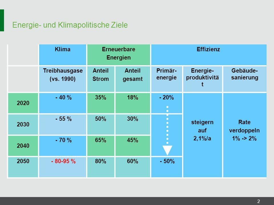 Energie- und Klimapolitische Ziele 2 KlimaErneuerbare Energien Effizienz Treibhausgase (vs. 1990) Anteil Strom Anteil gesamt Primär- energie Energie-