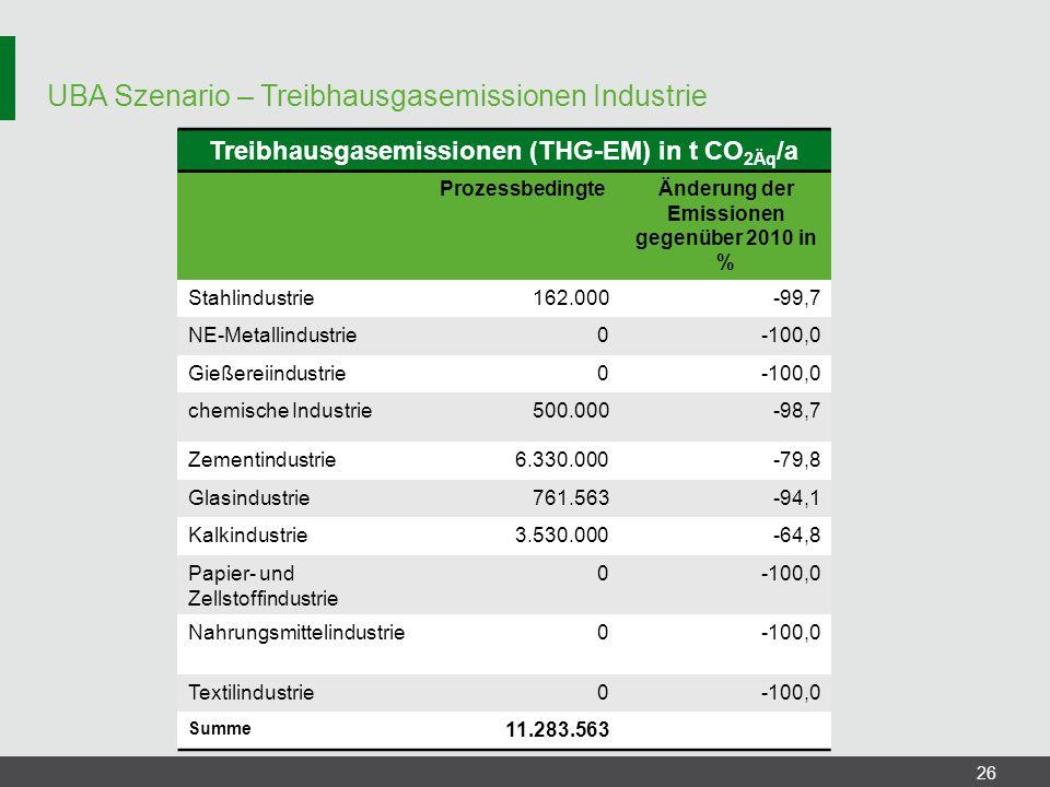 UBA Szenario – Treibhausgasemissionen Industrie 26 Treibhausgasemissionen (THG-EM) in t CO 2Äq /a ProzessbedingteÄnderung der Emissionen gegenüber 201