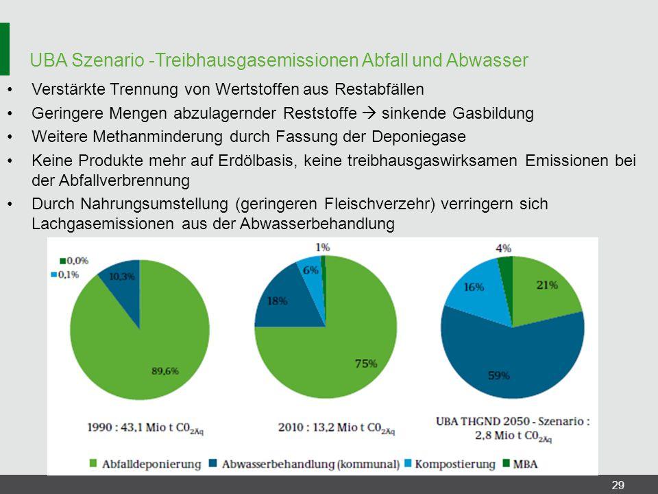 UBA Szenario -Treibhausgasemissionen Abfall und Abwasser 29 Verstärkte Trennung von Wertstoffen aus Restabfällen Geringere Mengen abzulagernder Restst