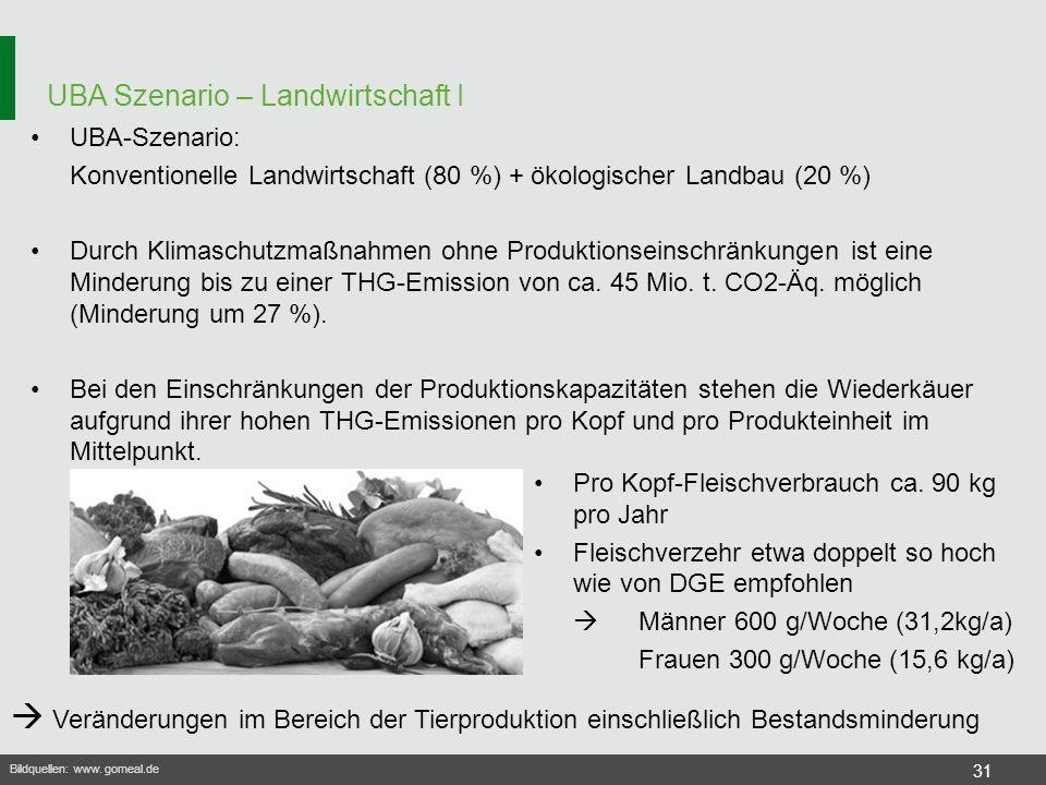 UBA Szenario – Landwirtschaft I 31 UBA-Szenario: Konventionelle Landwirtschaft (80 %) + ökologischer Landbau (20 %) Durch Klimaschutzmaßnahmen ohne Pr