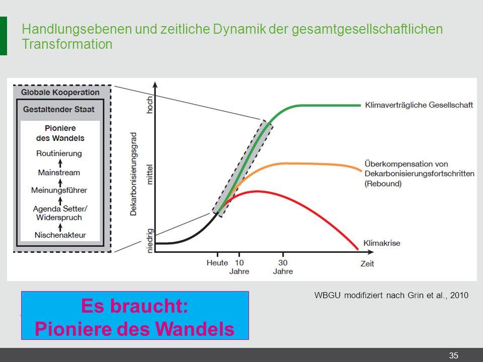 Handlungsebenen und zeitliche Dynamik der gesamtgesellschaftlichen Transformation 35 Es braucht: Pioniere des Wandels WBGU modifiziert nach Grin et al