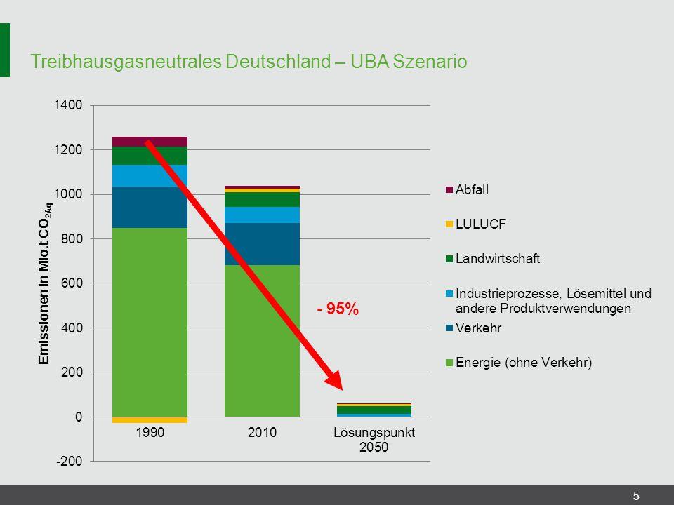 UBA Szenario – Treibhausgasemissionen Industrie 26 Treibhausgasemissionen (THG-EM) in t CO 2Äq /a ProzessbedingteÄnderung der Emissionen gegenüber 2010 in % Stahlindustrie162.000-99,7 NE-Metallindustrie0-100,0 Gießereiindustrie0-100,0 chemische Industrie500.000-98,7 Zementindustrie6.330.000-79,8 Glasindustrie761.563-94,1 Kalkindustrie3.530.000-64,8 Papier- und Zellstoffindustrie 0-100,0 Nahrungsmittelindustrie0-100,0 Textilindustrie0-100,0 Summe 11.283.563