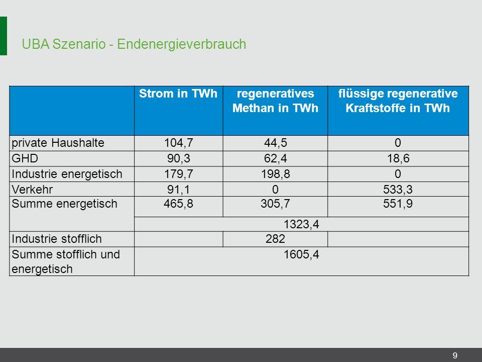 UBA Szenario - Endenergieverbrauch 9 Strom in TWhregeneratives Methan in TWh flüssige regenerative Kraftstoffe in TWh private Haushalte104,744,50 GHD9