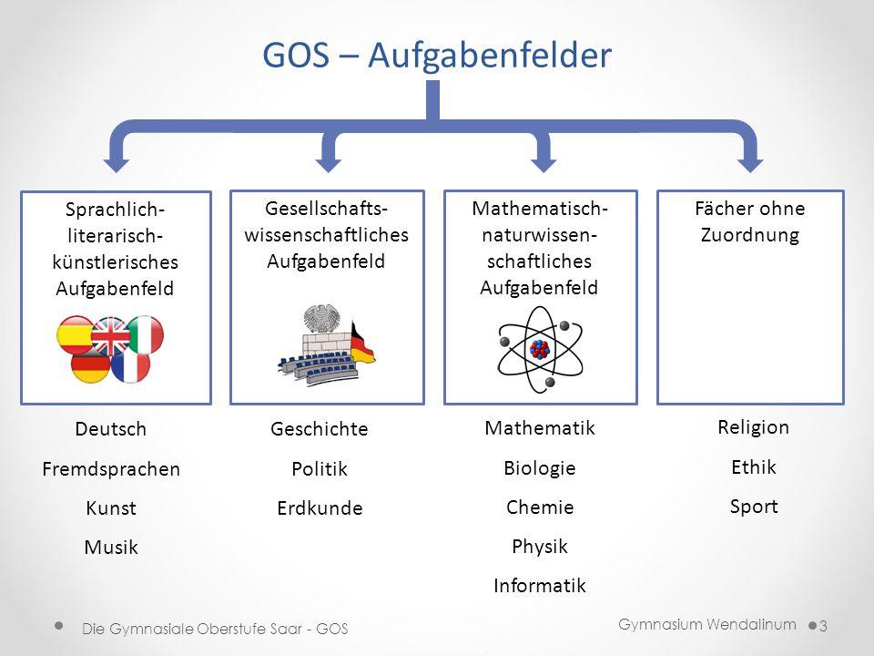 Gymnasium Wendalinum Die Gymnasiale Oberstufe Saar - GOS 3 GOS – Aufgabenfelder Sprachlich- literarisch- künstlerisches Aufgabenfeld Gesellschafts- wi