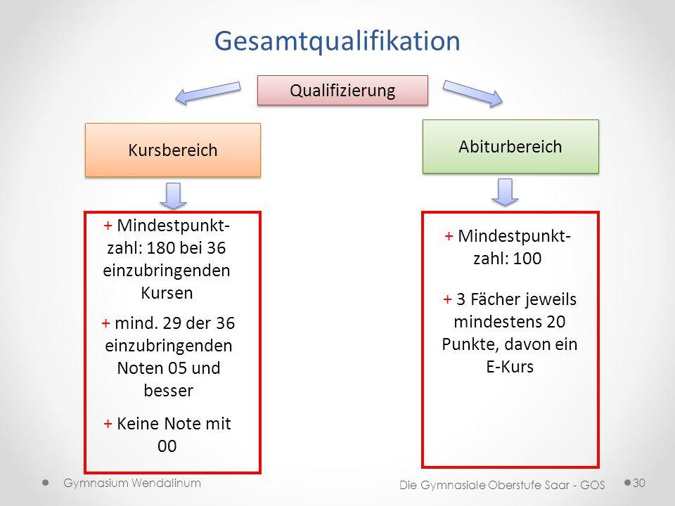 Gymnasium Wendalinum Die Gymnasiale Oberstufe Saar - GOS 30 Gesamtqualifikation Qualifizierung Kursbereich Abiturbereich + mind. 29 der 36 einzubringe