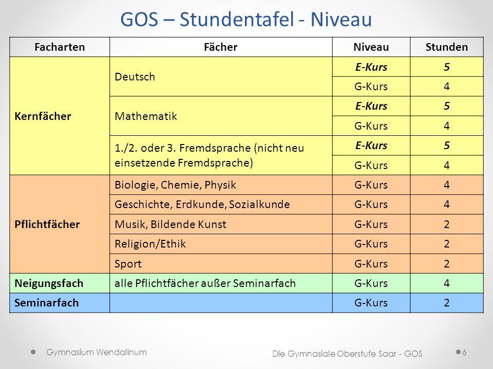 FachartenFächerNiveauStunden Kernfächer Deutsch E-Kurs5 G-Kurs4 Mathematik E-Kurs5 G-Kurs4 1./2. oder 3. Fremdsprache (nicht neu einsetzende Fremdspra