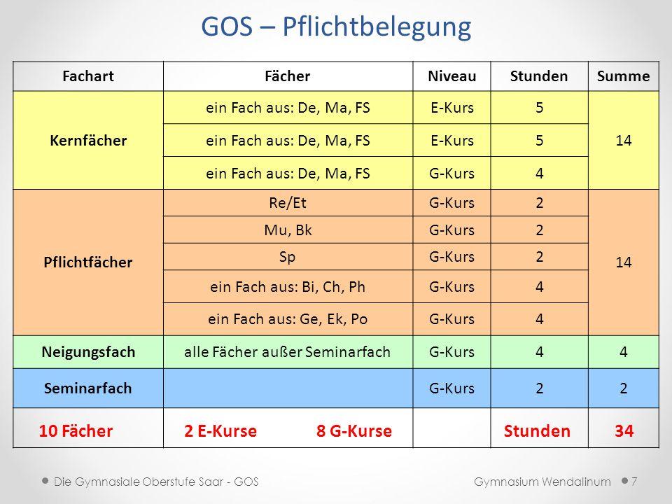 Gymnasium Wendalinum Die Gymnasiale Oberstufe Saar - GOS 18 GOS – Neigungsfach jedes Fach im Angebot der Schule: 1./2./3.