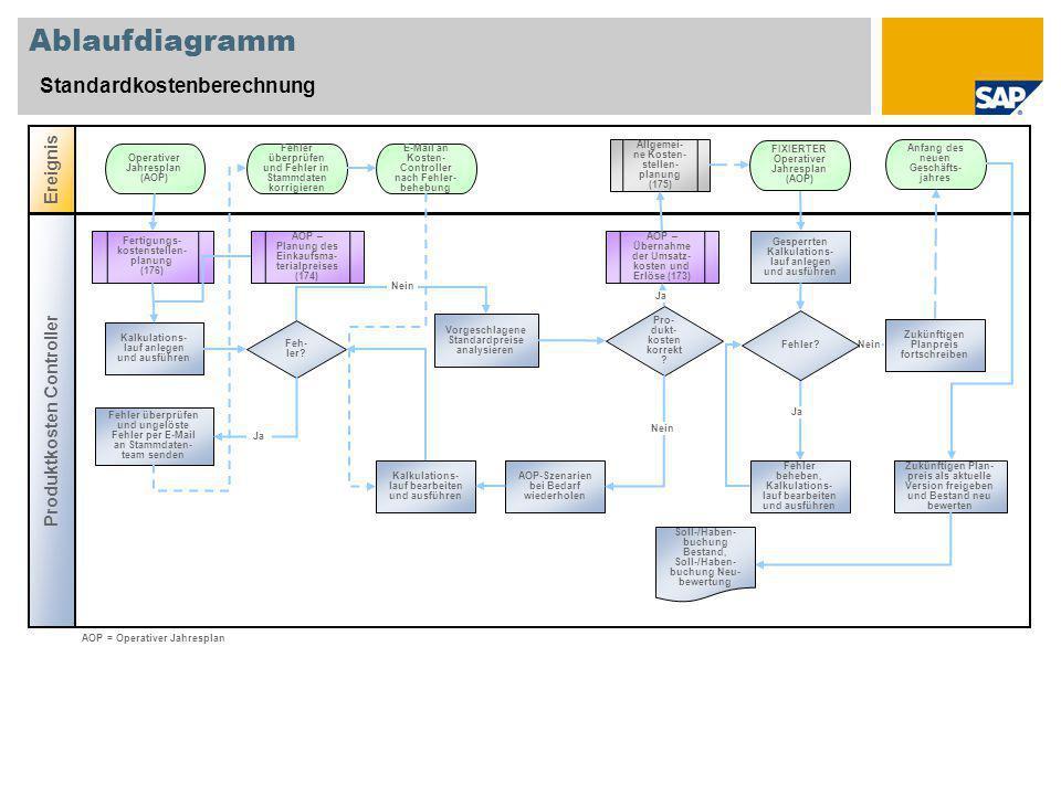 Ablaufdiagramm Standardkostenberechnung Ereignis Produktkosten Controller Feh- ler.