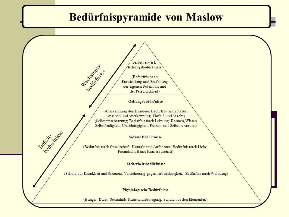 Bedürfnispyramide von Maslow Physiologische Bedürfnisse (Hunger, Durst, Sexualität, Ruhe und Bewegung, Schutz vor den Elementen) Sicherheitsbedürfniss