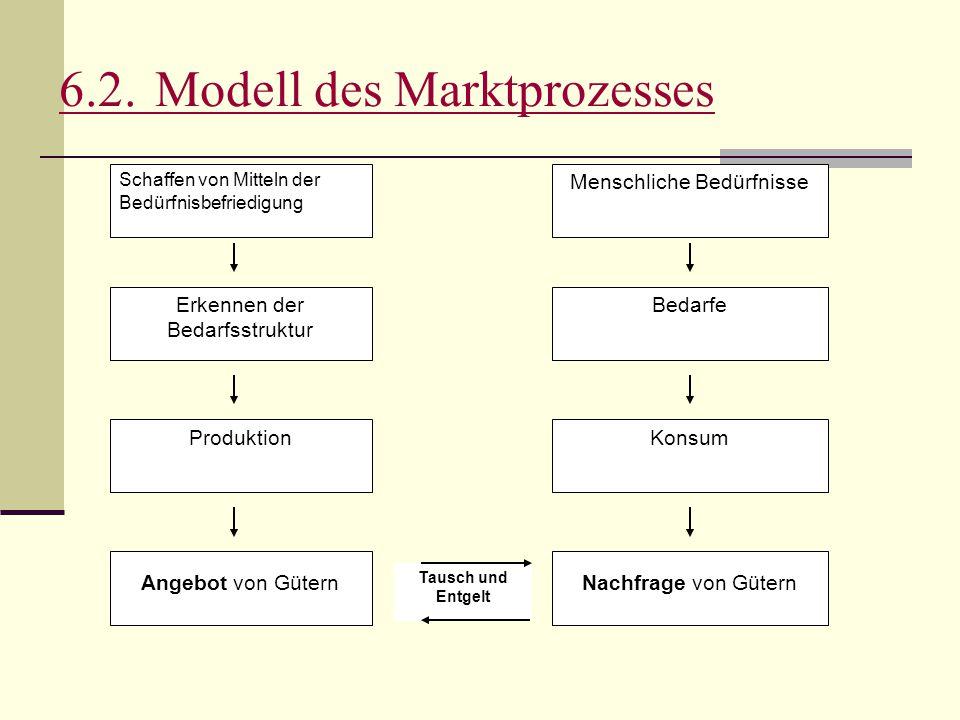 6.2.Modell des Marktprozesses Schaffen von Mitteln der Bedürfnisbefriedigung Angebot von GüternNachfrage von Gütern ProduktionKonsum Erkennen der Beda