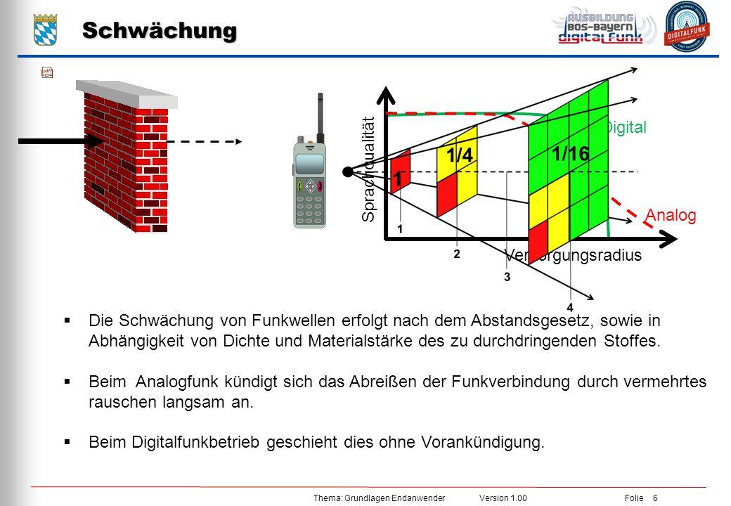 Thema: Grundlagen Endanwender Version 1.00 Folie 6 Schwächung  Die Schwächung von Funkwellen erfolgt nach dem Abstandsgesetz, sowie in Abhängigkeit v