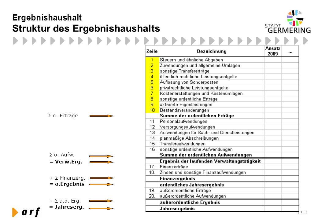 | 10 | Ergebnishaushalt Struktur des Ergebnishaushalts Σ o. Erträge + Σ Finanzerg. = o.Ergebnis + Σ a.o. Erg. = Jahreserg. Σ o. Aufw. = Verw.Erg.