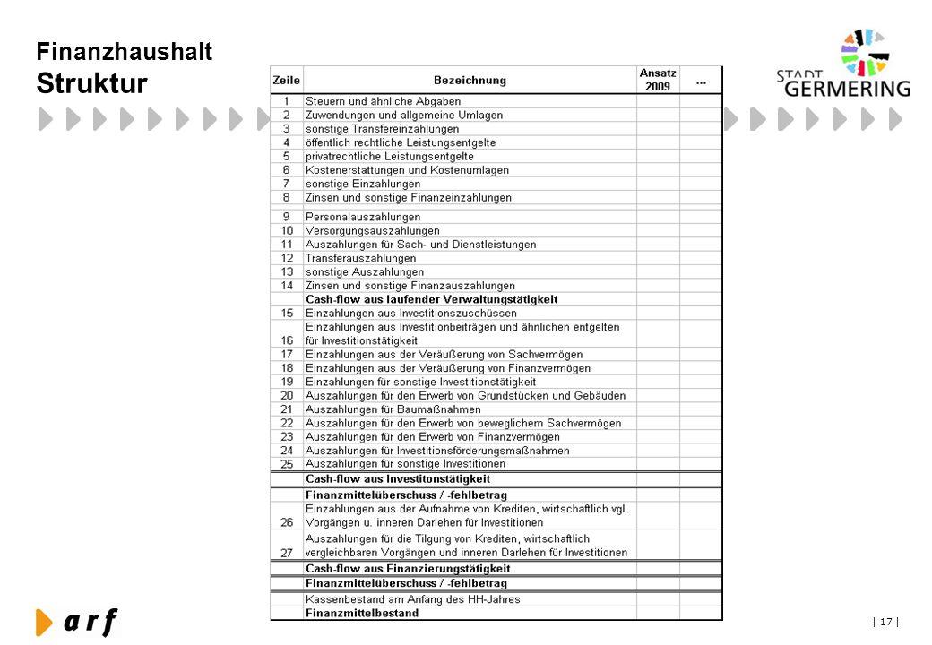 | 17 | Finanzhaushalt Struktur