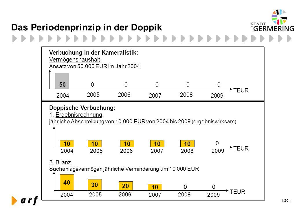 | 20 | Das Periodenprinzip in der Doppik Verbuchung in der Kameralistik: Vermögenshaushalt Ansatz von 50.000 EUR im Jahr 2004 Doppische Verbuchung: 1.
