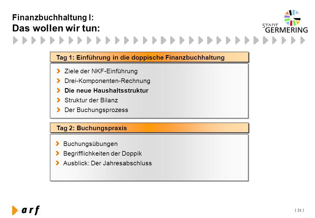 | 21 | Tag 1: Einführung in die doppische Finanzbuchhaltung Tag 2: Buchungspraxis Ziele der NKF-Einführung Drei-Komponenten-Rechnung Die neue Haushalt