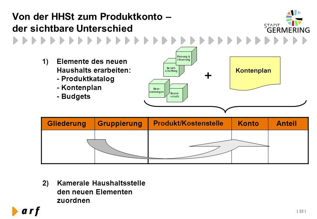| 22 | Von der HHSt zum Produktkonto – der sichtbare Unterschied GliederungGruppierung Produkt/Kostenstelle KontoAnteil Kontenplan + 1)Elemente des ne