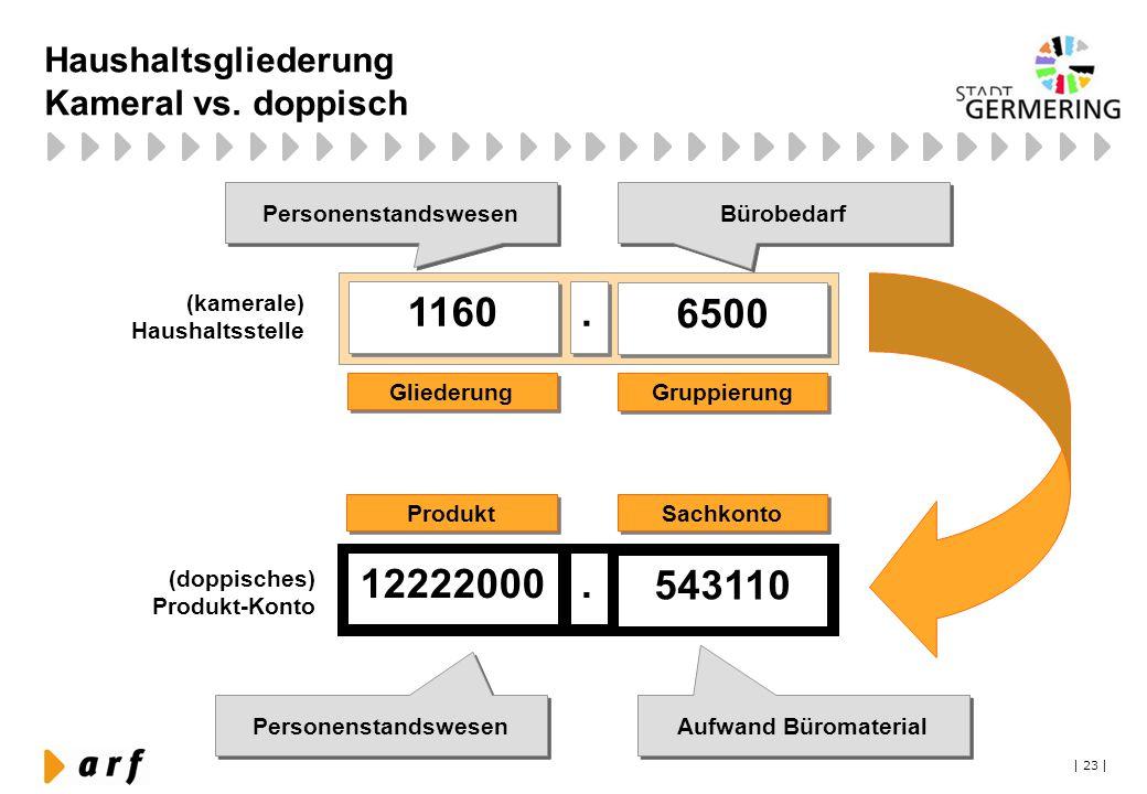 | 23 | Haushaltsgliederung Kameral vs. doppisch Personenstandswesen Bürobedarf Personenstandswesen Aufwand Büromaterial 1160 6500.. 12222000 543110. G