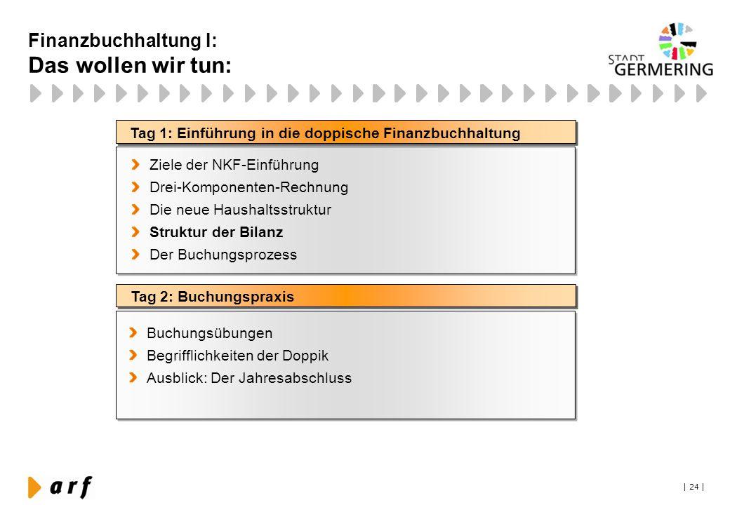 | 24 | Tag 1: Einführung in die doppische Finanzbuchhaltung Tag 2: Buchungspraxis Ziele der NKF-Einführung Drei-Komponenten-Rechnung Die neue Haushalt