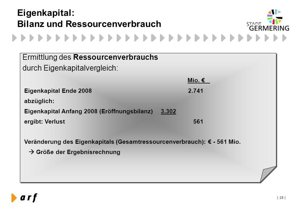 | 28 | Eigenkapital: Bilanz und Ressourcenverbrauch Ermittlung des Ressourcenverbrauchs durch Eigenkapitalvergleich: Mio. € Eigenkapital Ende 2008 2.7
