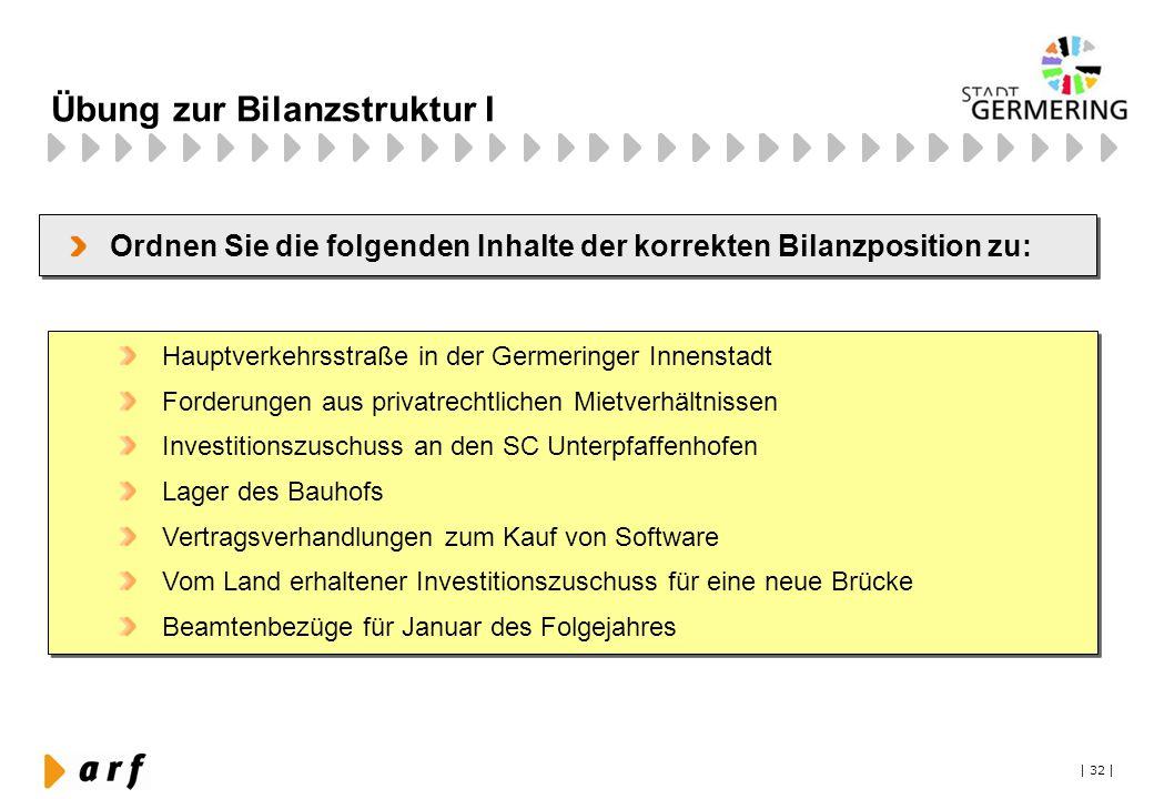 | 32 | Übung zur Bilanzstruktur I Ordnen Sie die folgenden Inhalte der korrekten Bilanzposition zu: Hauptverkehrsstraße in der Germeringer Innenstadt