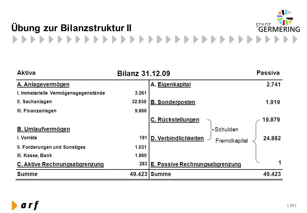 | 33 | Übung zur Bilanzstruktur II