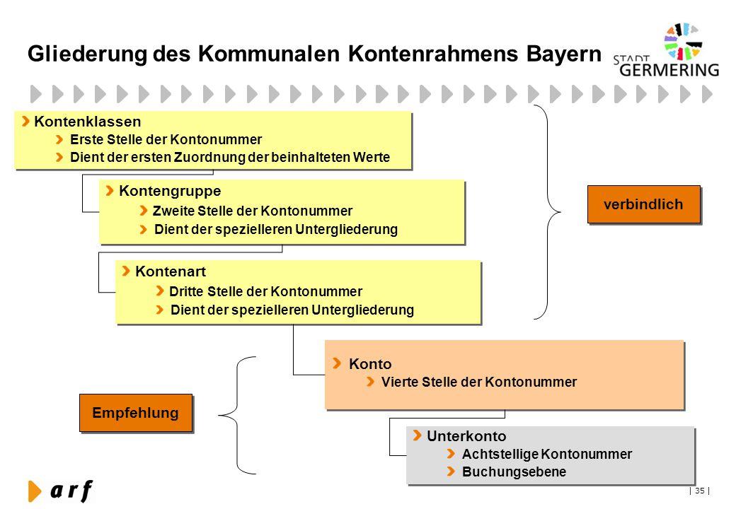 | 35 | Gliederung des Kommunalen Kontenrahmens Bayern Kontenklassen Erste Stelle der Kontonummer Dient der ersten Zuordnung der beinhalteten Werte Kon