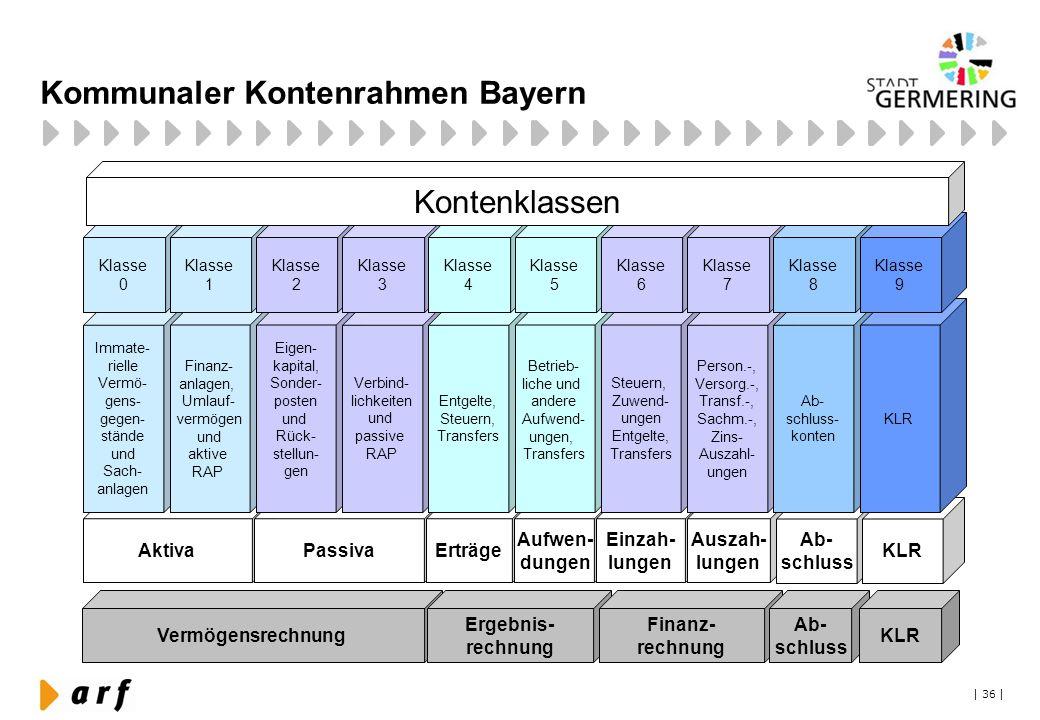 | 36 | Kommunaler Kontenrahmen Bayern Vermögensrechnung Ergebnis- rechnung AktivaPassivaErträge Aufwen- dungen Einzah- lungen Immate- rielle Vermö- ge
