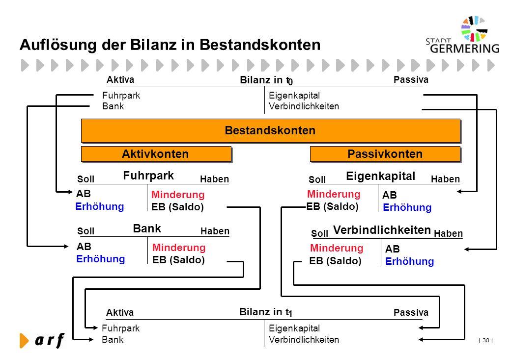 | 38 | Auflösung der Bilanz in Bestandskonten Fuhrpark Soll Haben AB Erhöhung Minderung EB (Saldo) Bestandskonten Aktivkonten Passivkonten Bank Soll H