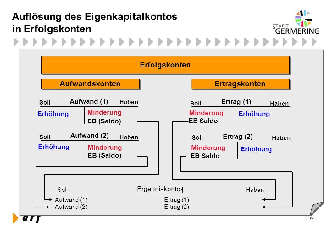 | 39 | Auflösung des Eigenkapitalkontos in Erfolgskonten Erfolgskonten Aufwandskonten Aufwand (1) Soll Haben Erhöhung Minderung EB (Saldo) Ertragskont