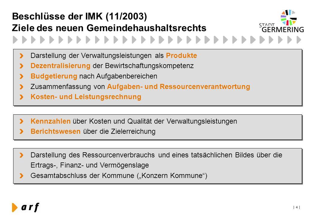 | 4 | Beschlüsse der IMK (11/2003) Ziele des neuen Gemeindehaushaltsrechts Darstellung der Verwaltungsleistungen als Produkte Dezentralisierung der Be