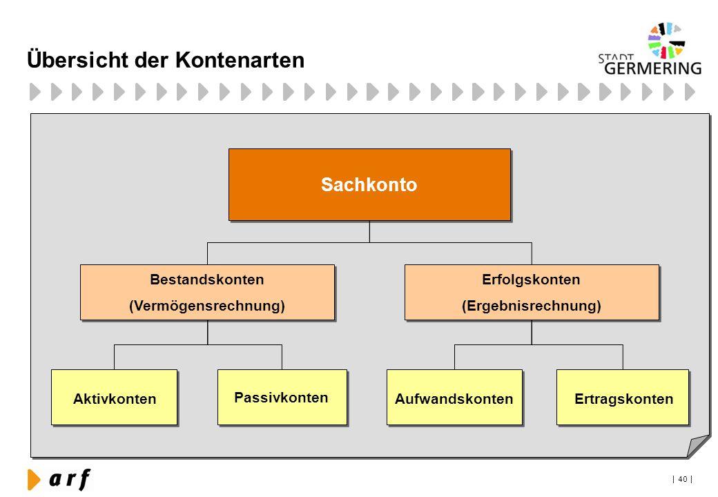 | 40 | Übersicht der Kontenarten Sachkonto Bestandskonten (Vermögensrechnung) Bestandskonten (Vermögensrechnung) Erfolgskonten (Ergebnisrechnung) Erfo