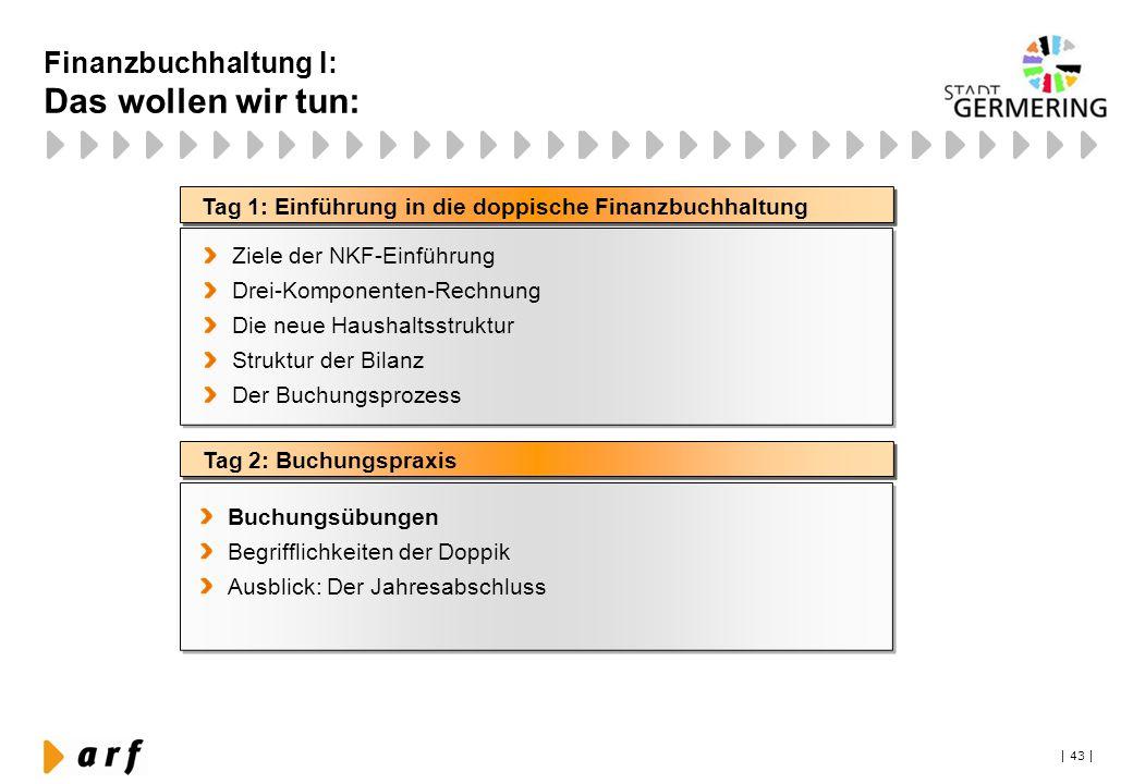 | 43 | Tag 1: Einführung in die doppische Finanzbuchhaltung Tag 2: Buchungspraxis Ziele der NKF-Einführung Drei-Komponenten-Rechnung Die neue Haushalt