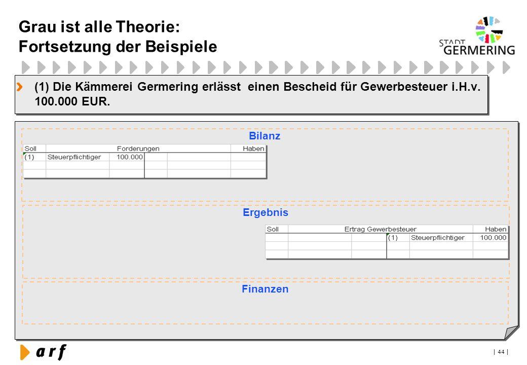 | 44 | (1) Die Kämmerei Germering erlässt einen Bescheid für Gewerbesteuer i.H.v. 100.000 EUR. Bilanz Finanzen Ergebnis Grau ist alle Theorie: Fortset