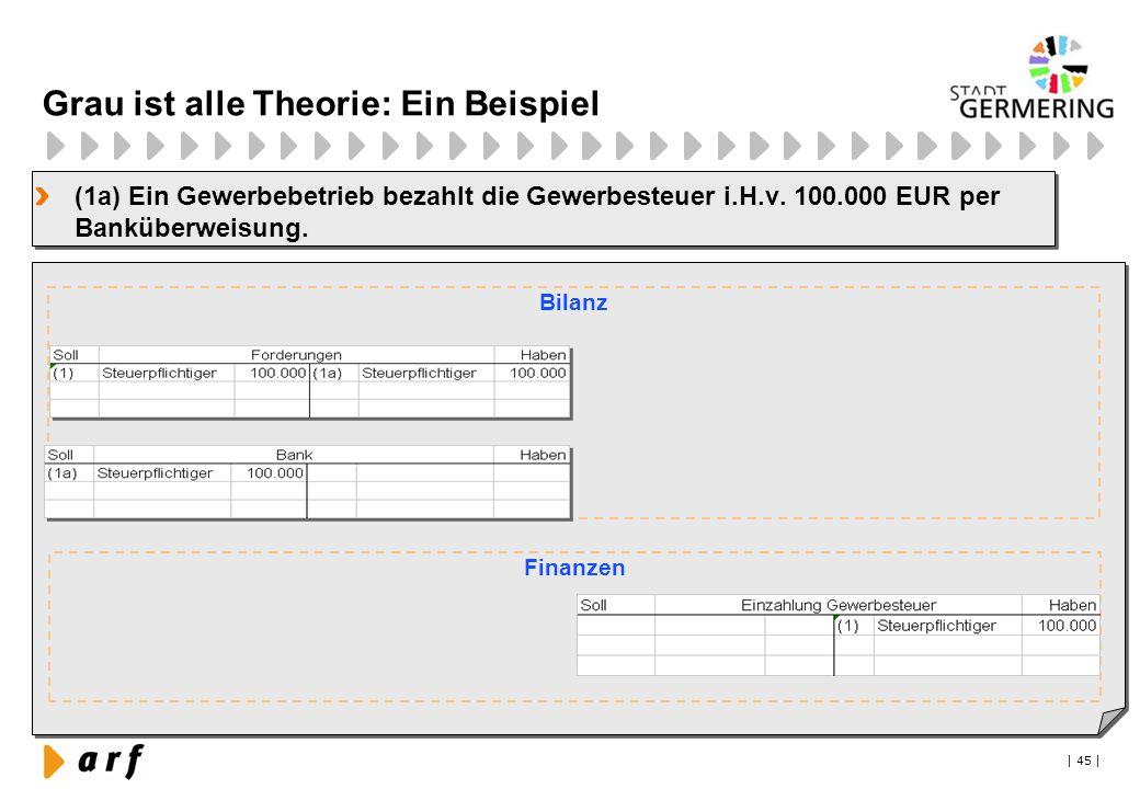 | 45 | Grau ist alle Theorie: Ein Beispiel (1a) Ein Gewerbebetrieb bezahlt die Gewerbesteuer i.H.v. 100.000 EUR per Banküberweisung. Bilanz Finanzen