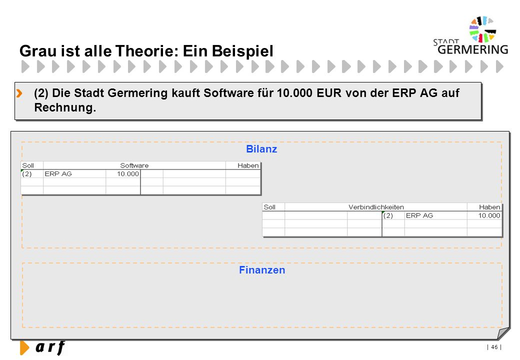 | 46 | Grau ist alle Theorie: Ein Beispiel (2) Die Stadt Germering kauft Software für 10.000 EUR von der ERP AG auf Rechnung. Bilanz Finanzen