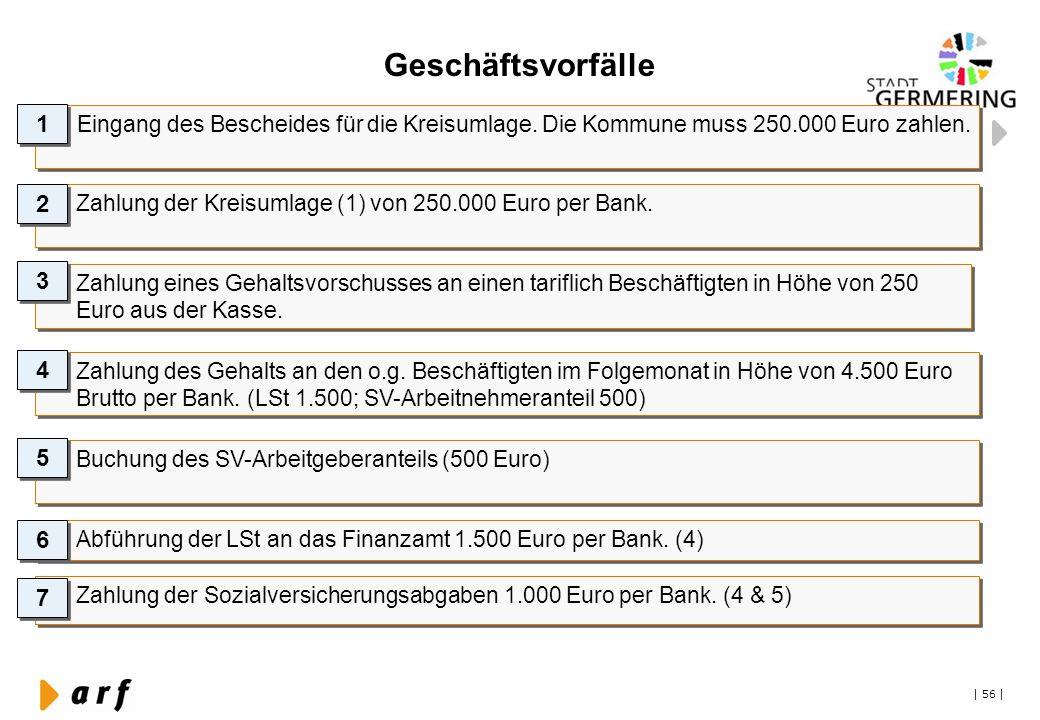 | 56 | Geschäftsvorfälle Eingang des Bescheides für die Kreisumlage. Die Kommune muss 250.000 Euro zahlen. 1 1 Zahlung der Kreisumlage (1) von 250.000