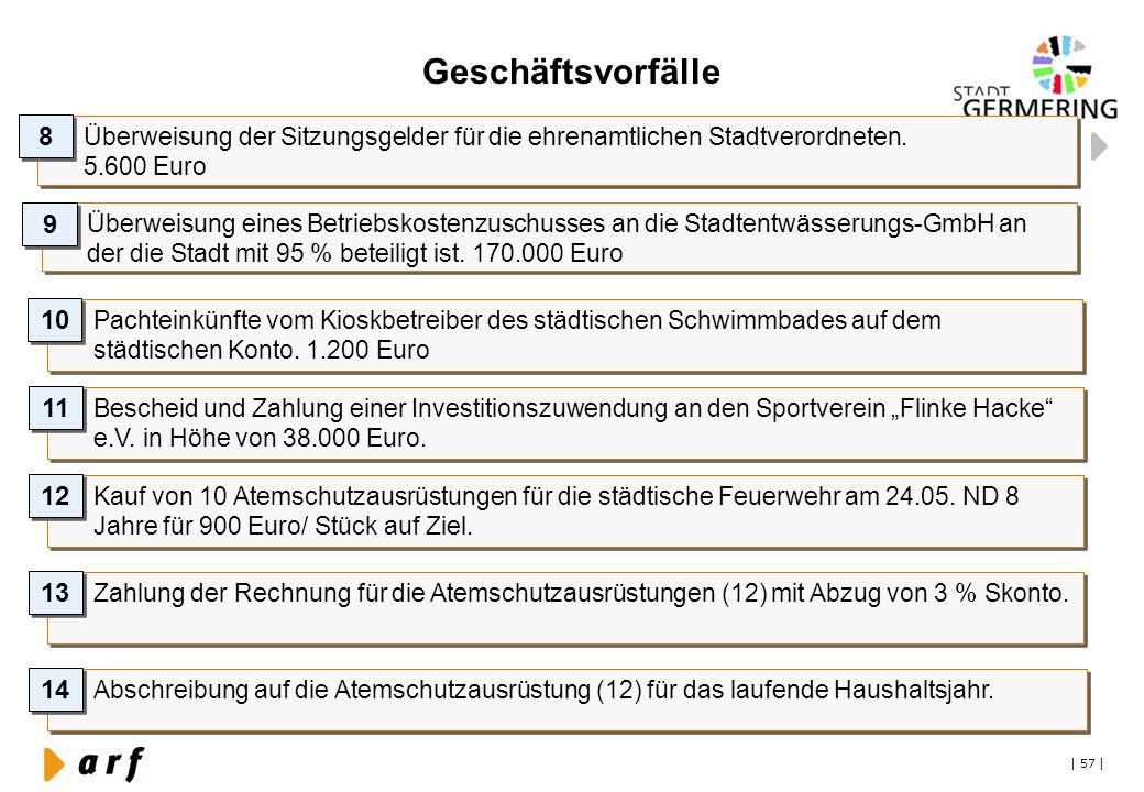 | 57 | Geschäftsvorfälle Überweisung der Sitzungsgelder für die ehrenamtlichen Stadtverordneten. 5.600 Euro 8 8 Überweisung eines Betriebskostenzuschu