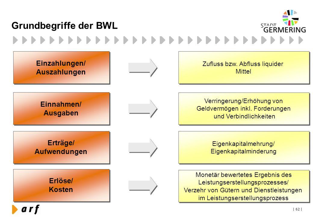 | 62 | Grundbegriffe der BWL Einzahlungen/ Auszahlungen Einzahlungen/ Auszahlungen Einnahmen/ Ausgaben Einnahmen/ Ausgaben Erlöse/ Kosten Erlöse/ Kost