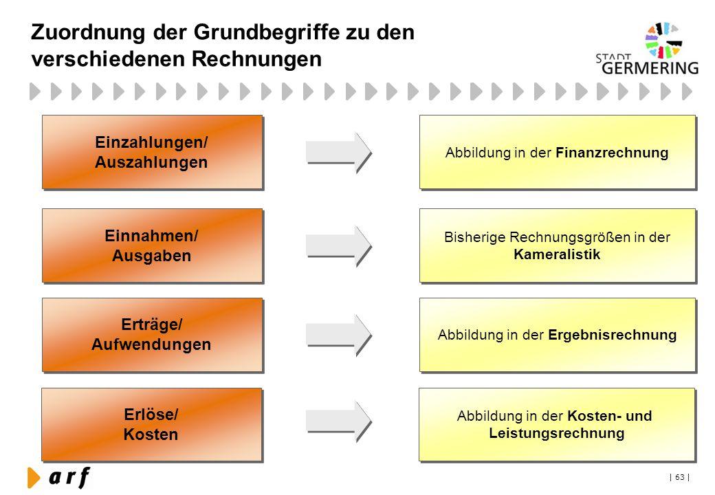 | 63 | Zuordnung der Grundbegriffe zu den verschiedenen Rechnungen Einzahlungen/ Auszahlungen Einzahlungen/ Auszahlungen Einnahmen/ Ausgaben Einnahmen