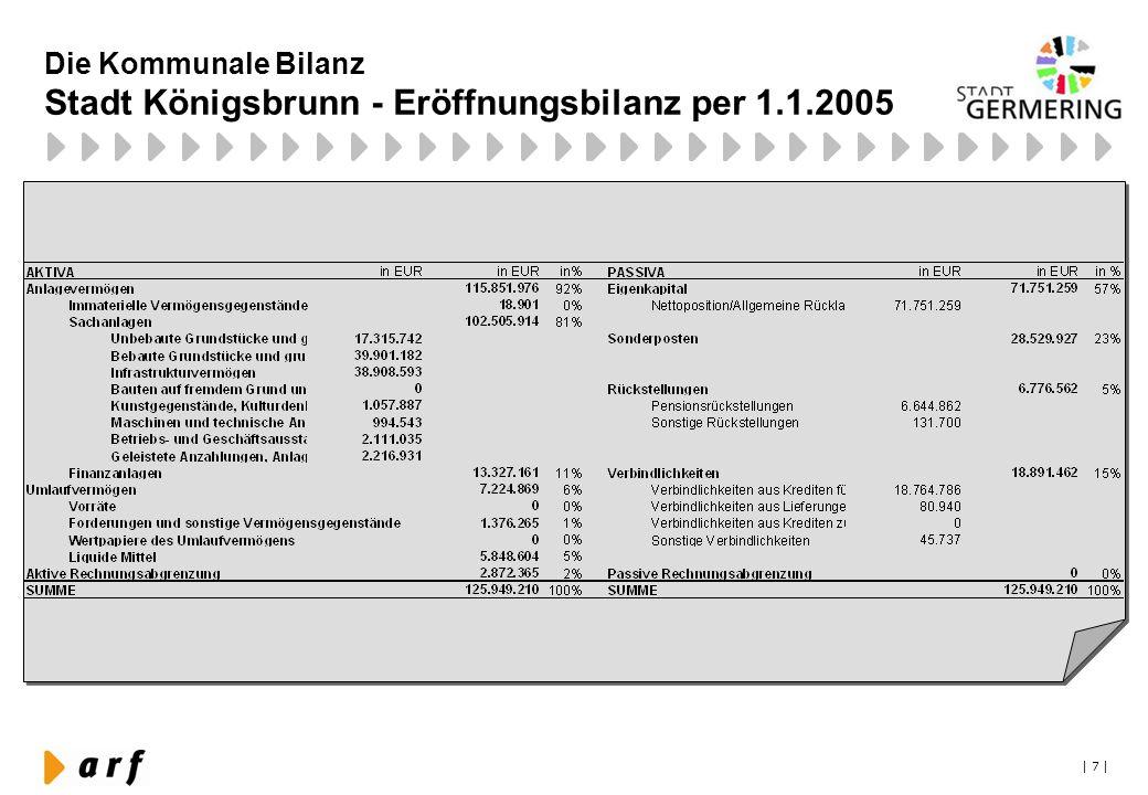 | 7 | Die Kommunale Bilanz Stadt Königsbrunn - Eröffnungsbilanz per 1.1.2005